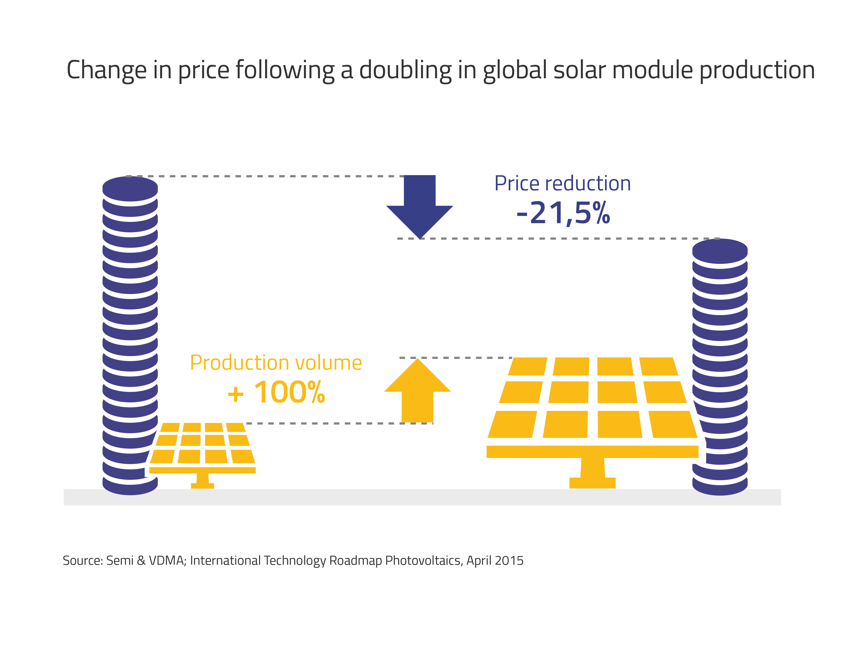 Change in price following a doubling in global solarmudule production